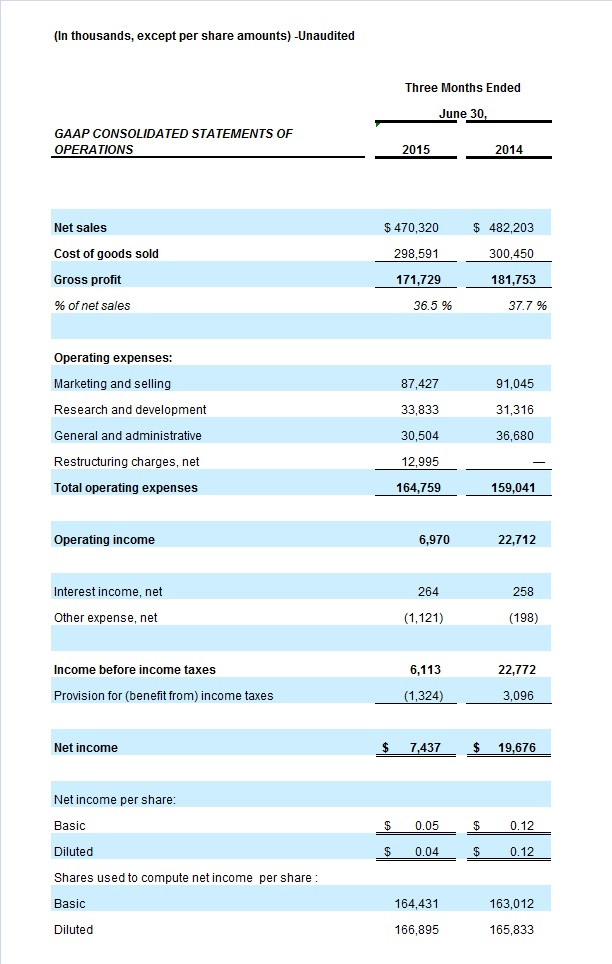 Earnings FY16 Q1