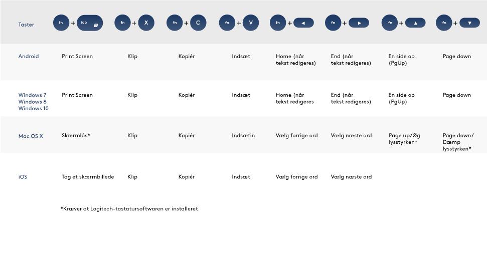 Konfigurationsvejledning til Logitech Bluetooth® Multi-Device Keyboard K380
